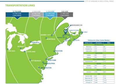 Transportationlinks