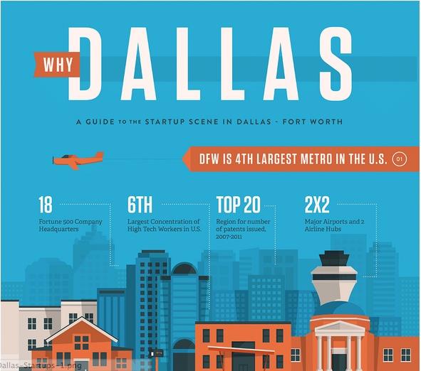 Infograph: Dallas Entrepreneur Center